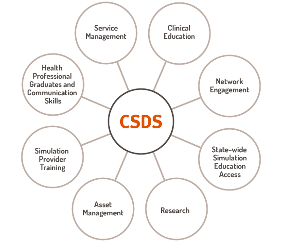 Eight core functions of CSDS
